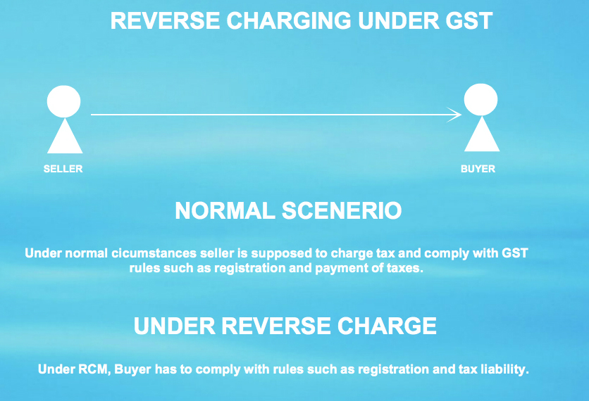 GST reverse charge mechanism