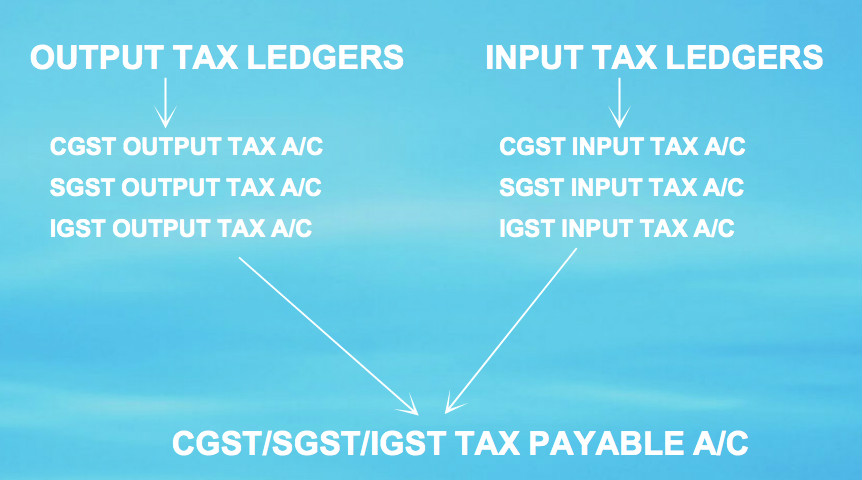 GST-ACCOUNTING LEDGERS