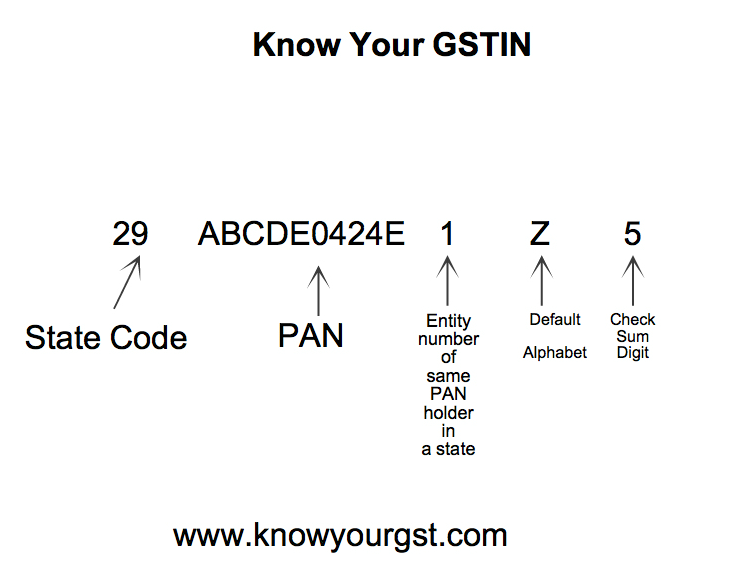 Know your GSTIN